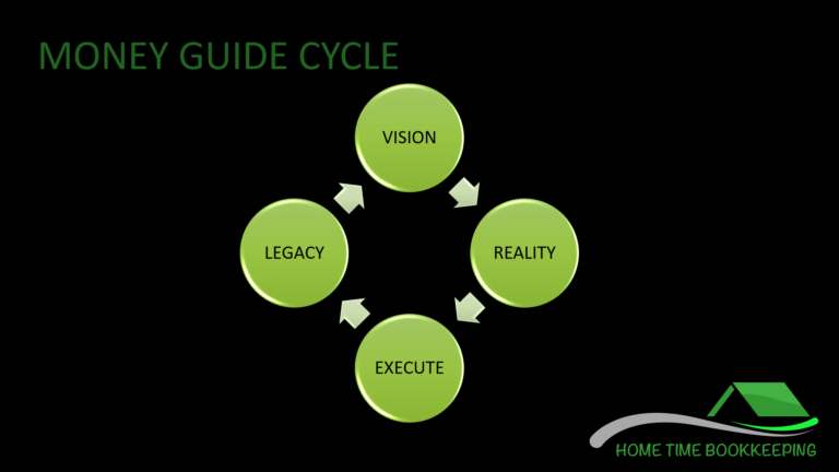 4 step money guide cycle
